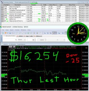 LAST-HOUR-34-292x300 Thursday August 24, 2017, Today Stock Market