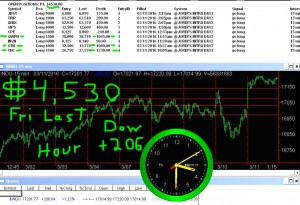 LAST-HOUR-5-300x205 Friday March 11, 2016, Today Stock Market