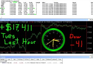 LAST-HOUR1-300x209 Tuesday October 27, 2015, Today Stock Market
