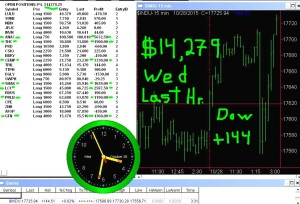 LAST-HOUR2-300x204 Wednesday October 28, 2015, Today Stock Market