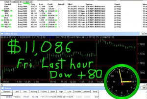 LAST-HOUR3-300x203 Friday November 20, 2015, Today Stock Market