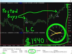 LC-300x225 Tuesday December 6, 2016, Today Stock Market
