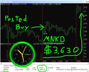 MNKD-300x242 Friday October 23, 2015, Today Stock Market