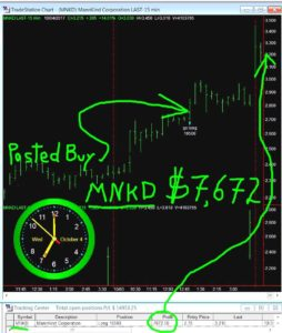 MNKD-5-254x300 Wednesday October 4, 2017, Today Stock Market