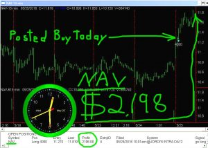 NAV-3-300x214 Wednesday May 25, 2016, Today Stock Market