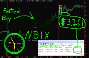 NBIX2-300x197 Friday October 9, 2015   , Today Stock Market