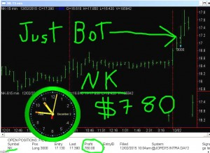 NK1-300x219 Wednesday December 2, 2015, Today Stock Market