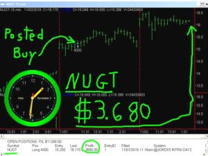 NUGT-300x225 Wednesday November 2, 2016, Today Stock Market