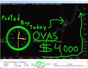 OVAS-300x233 Monday October 19, 2015, Today Stock Market
