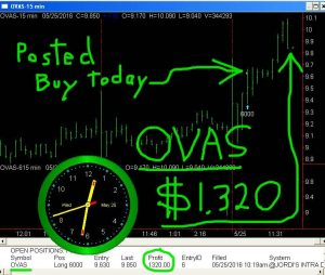 OVAS-5-300x254 Wednesday May 25, 2016, Today Stock Market