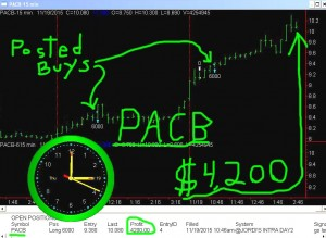 PACB-300x219 Thursday November 19, 2015, Today Stock Market