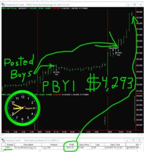 PBYI-286x300 Tuesday August 29, 2017, Today Stock Market