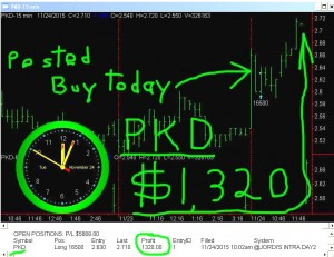 PKD-300x231 Tuesday November 24, 2015, Today Stock Market