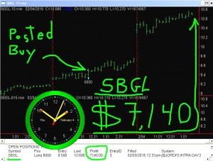 SBGL-2-300x227 Thursday February 4, 2016, Today Stock Market
