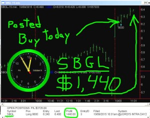SBGL-300x237 Friday October 9, 2015   , Today Stock Market