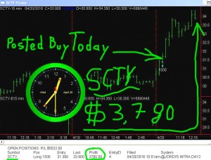 SCTY2-1-300x228 Wednesday April 20, 2016, Today Stock Market