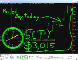 SCTY3-300x231 Monday December 14, 2015, Today Stock Market