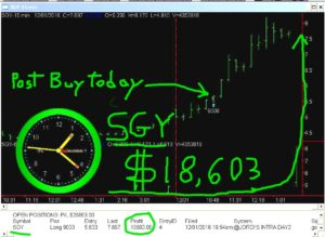 SGY2-1-300x219 Thursday December 1, 2016, Today Stock Market
