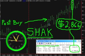 SHAK1-300x199 Monday October 5, 2015, Today Stock Market