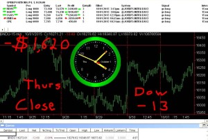 STATS-10-1-15-300x203 Thursday October 1, 2015, Today Stock Market