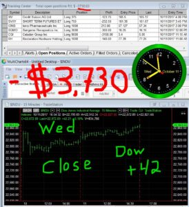 STATS-10-11-17-274x300 Wednesday October 11, 2017, Today Stock Market