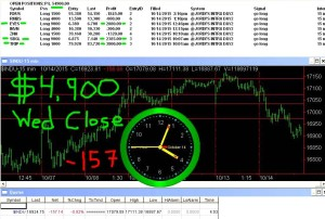 STATS-10-14-15-300x202 Wednesday October 14, 2015, Today Stock Market