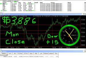 STATS-10-19-15-300x201 Monday October 19, 2015, Today Stock Market