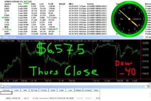 STATS-10-20-15-1-300x201 Thursday October 20, 2016, Today Stock Market