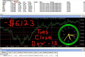 STATS-10-20-15-300x200 Tuesday October 20, 2015, Today Stock Market