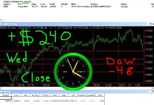 STATS-10-21-15-300x205 Wednesday October 21, 2015, Today Stock Market