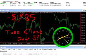 STATS-10-25-15-300x197 Tuesday October 25, 2016, Today Stock Market