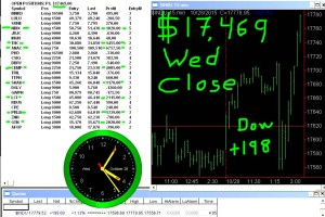 STATS-10-28-15-300x200 Wednesday October 28, 2015, Today Stock Market