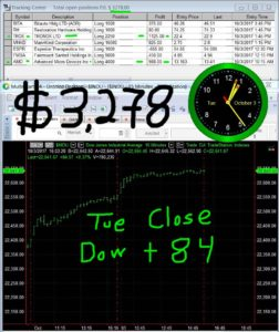 STATS-10-3-17-252x300 Tuesday October 3, 2017, Today Stock Market