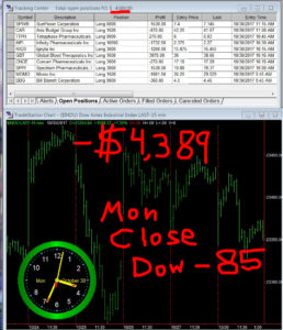 STATS-10-30-17-258x300 Monday October 30, 2017, Today Stock Market