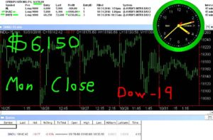 STATS-10-31-15-300x197 Monday October 31, 2016, Today Stock Market