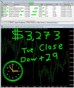 STATS-10-31-17-255x300 Tuesday October 31, 2017, Today Stock Market