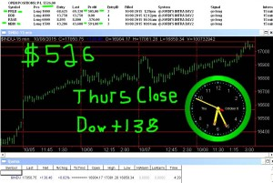 STATS-10-8-15-300x201 Thursday October 8, 2015, Today Stock Market