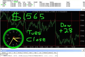 STATS-11-10-15-300x203 Tuesday November 10, 2015, Today Stock Market