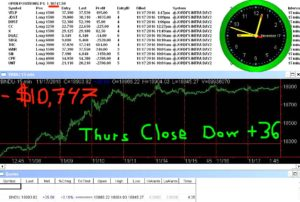 STATS-11-17-15-300x202 Thursday November 17 2016, Today Stock Market