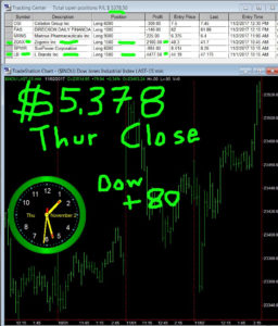 STATS-11-2-17-256x300 Thursday November 2, 2017, Today Stock Market