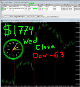 STATS-11-22-17-275x300 Wednesday November 22, 2017, Today Stock Market