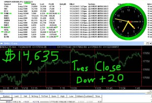 STATS-11-24-15-300x204 Tuesday November 24, 2015, Today Stock Market