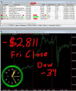 STATS-12-01-17-251x300 Friday December 1, 2017, Today Stock Market