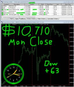 STATS-12-04-17-255x300 Monday December 4, 2017, Today Stock Market