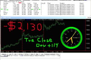 STATS-12-13-15-300x197 Tuesday December 13, 2016, Today Stock Market