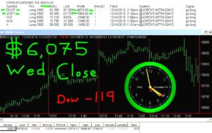 STATS-12-14-15-1-300x189 Wednesday December 14, 2016, Today Stock Market