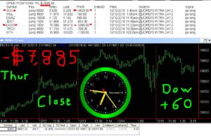 STATS-12-15-15b-300x194 Thursday December 15, 2016, Today Stock Market