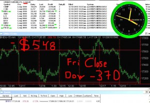 STATS-12-18-15-300x205 Friday December 18, 2015, Today Stock Market