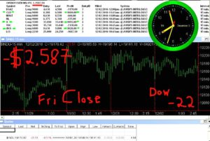 STATS-12-2-15-300x201 Friday December 2, 2016, Today Stock Market