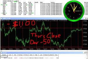 STATS-12-24-15-300x200 Thursday December 24, 2015, Today Stock Market
